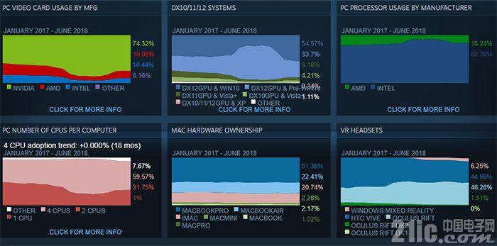 6月Steam硬件调查:Intel处理器市场份额继续下滑  NVIDIA强势无人能敌