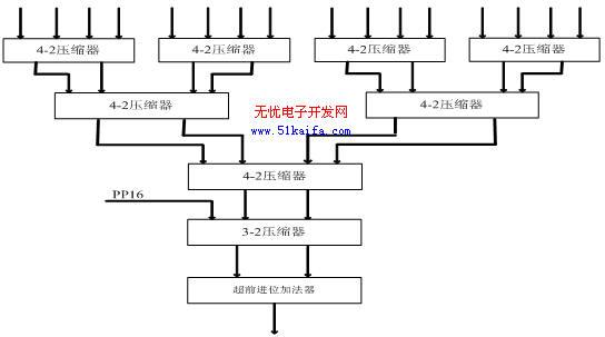 基于Verilog HDL设计实现的乘法器性能研究