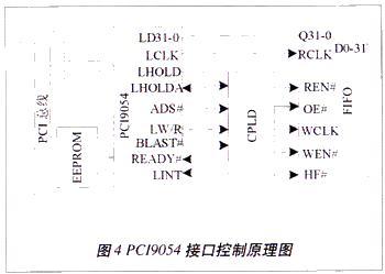 基于DSP和CPLD的PCI高速测控系统结构的研究