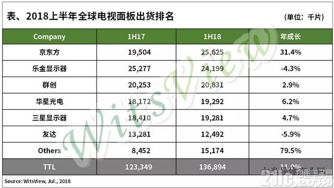 2018年上半年电视面板出货排名:京东方居首