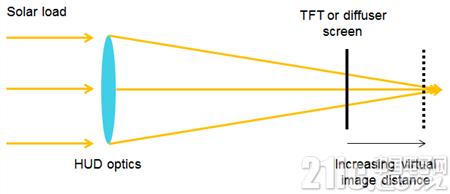 图 2:HUD光学器件将太阳能负载放大到散射屏或薄膜晶体管(TFT)面板上