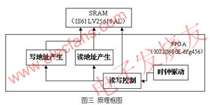 详解如何利用FPGA与SRAM设计大容量数据存储