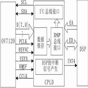 面向仪器仪表的嵌入式DSP硬件平台