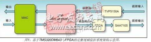 基于FPGA的视频应用OSD设计