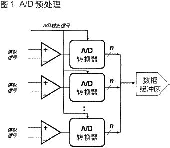 基于CPCI总线架构设计的实时图像信号处理平台