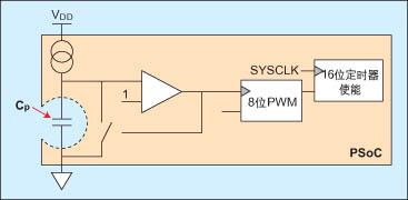 基于PSoC的CapSense方案可简化电容性触摸感测设计