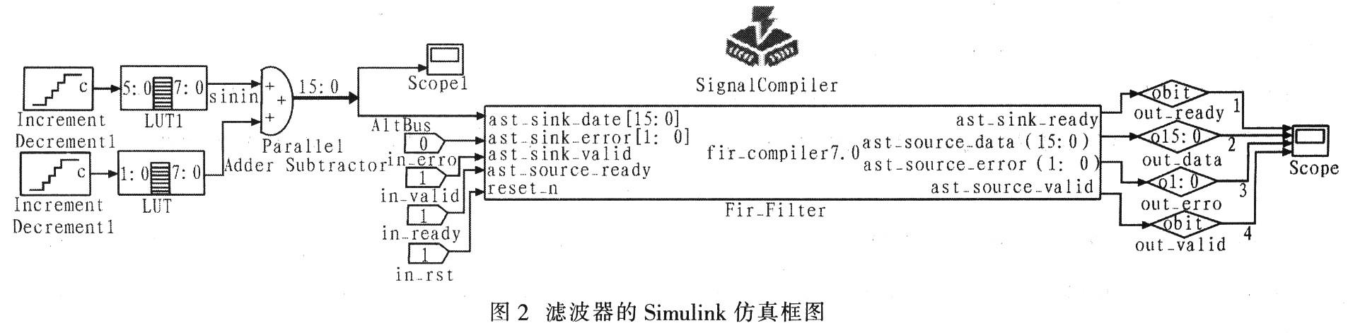 基于MATLAB与QUARTUS II的FIR滤波器设计与验证