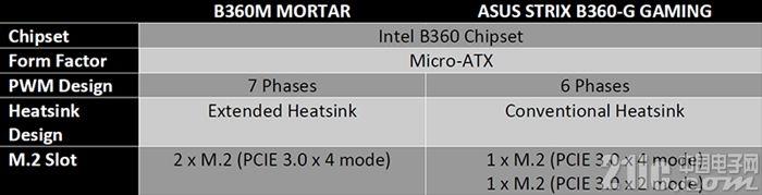 微星和华硕主板散热性能大比拼,MOSFET温度相差12度