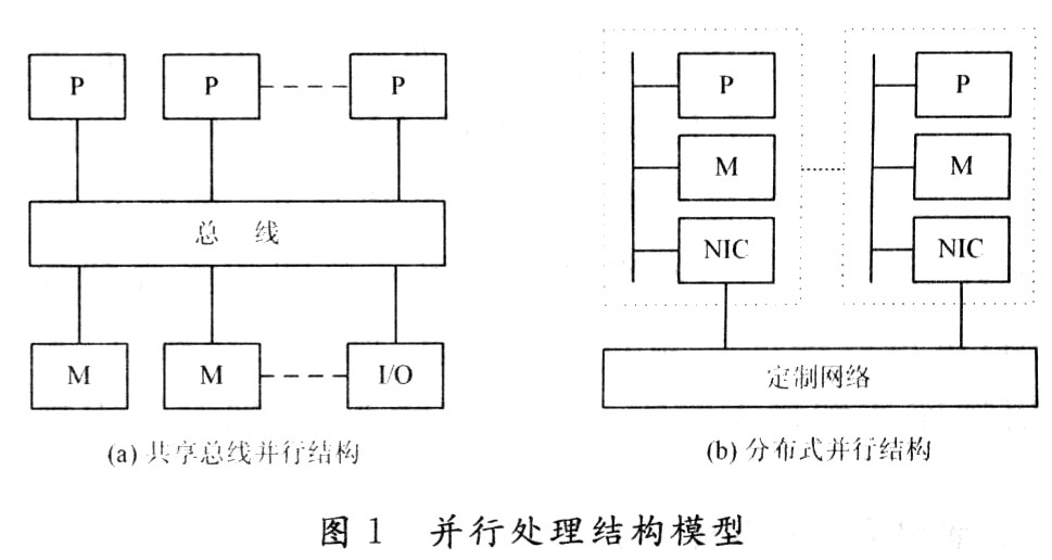 基于DSP和FPGA的高性能通用并行弹载计算机设计与实现