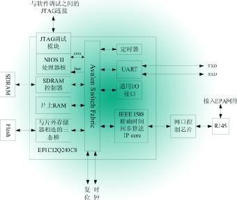 基于SOPC技术的EPA现场控制器的设计