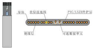 初识德特威勒公司电梯电缆系统dynofil?解决方案