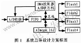 基于AVR和CPLD编程的高速数据采集存储系统设计