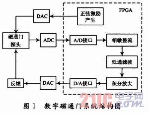 基于FPGA的数字磁通门传感器系统设计和实现[图]