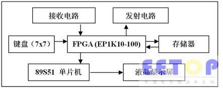单片机+FPGA实现家居遥控