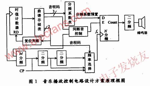基于FPGA的音乐播放控制电路设计