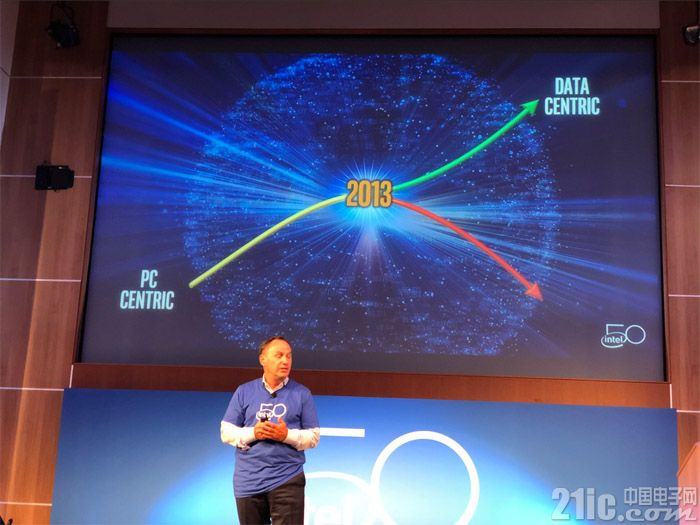 2013年开始Intel重心转向数据中兴 PC端就开始挤牙膏喽