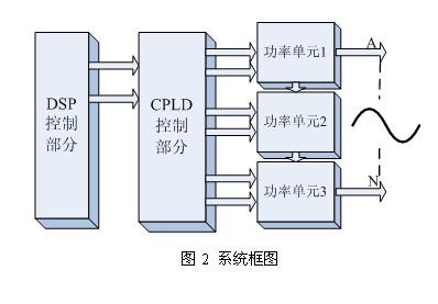 基于DSP和CPLD的载波移相多电平PWM实现的研究