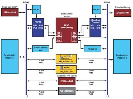 满足嵌入式系统应用的多核处理器SoC设计