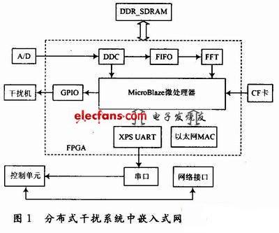 SOPC在干扰系统嵌入式网关设计中的应用
