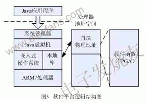 基于Java的FPGA可编程嵌入式系统