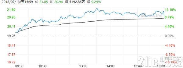 小米股价出师不利 后劲强势,雷军身价已194亿美元