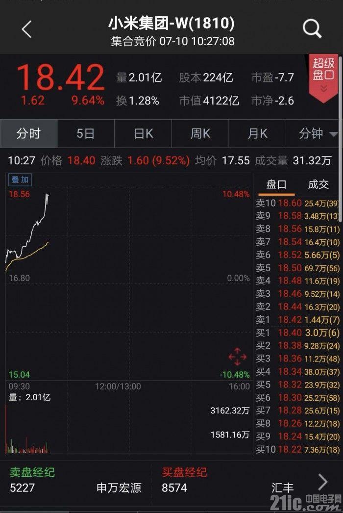 小米上市第二日高开高走涨幅近10% 市值突破4000亿港元