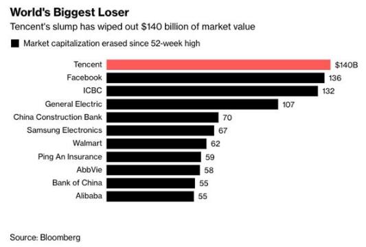 """市值缩水""""比惨大会"""":腾讯夺魁,今年蒸发9550亿人民币"""