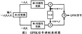 基于FPGA的QPSK及OQPSK信号调制和解调电路设计