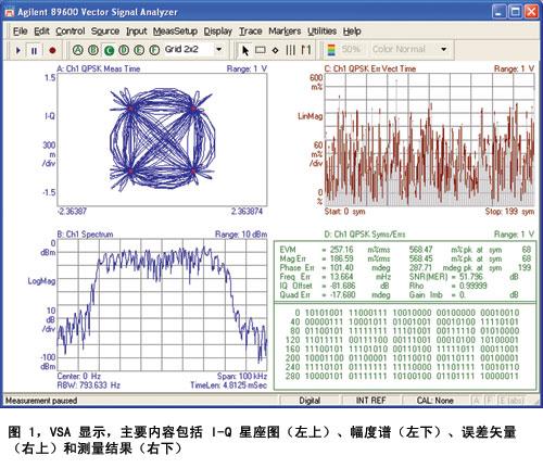 对DSP设计实时分析?教你用FPGA动态探头与数字VSA实现