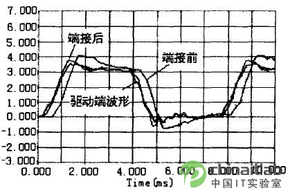 基于PADS2004的高速PCB设计方案