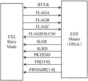 基于FPGA的智能仪器远程控制系统