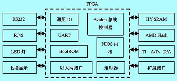 SOPC在嵌入式工业以太网控制器中的应用