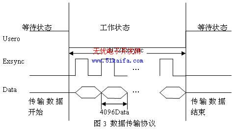 基于PCI总线的高速CCD图像存储系统设计