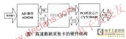基于DAC芯片AD9248和CY7C09449的PCI高速数据采集