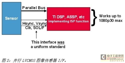 利用FPGA实现摄像机传感器接口