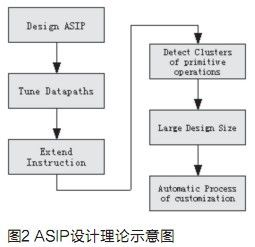 基于Xtensa的ASIP开发流程研究