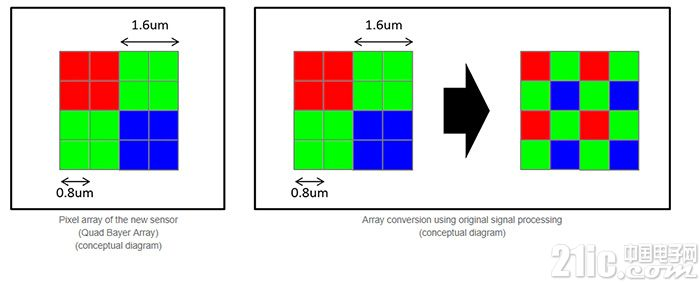 媲美单反!索尼推出4800万像素IMX586传感器