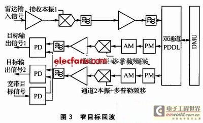 基于CPCI接口DSP板和FPGA的雷达目标模拟器