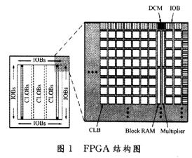 基于 FPGA平台的抗DPA攻击电路级防护技术研究
