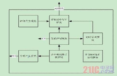 基于ARM和CPLD的可重构检测系统