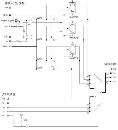 使用嵌入式处理器对可编程逻辑器件重编程
