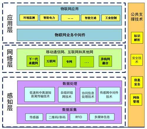 一文读懂LPWA技术应用和组网器件选择