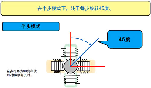 步进电机驱动器简介(下)——步进电机的控制驱动和安全技术