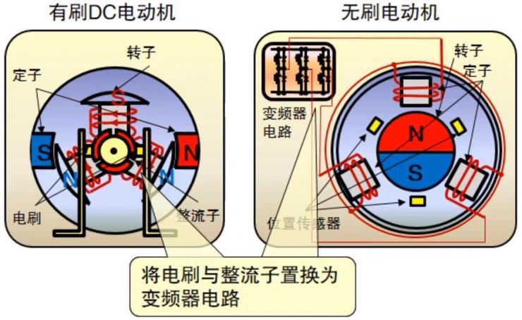 无刷电机的变频器控制原理