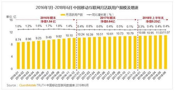 中国2018移动互联网半年报告:11亿互联网用户微信占9.3亿
