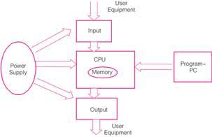 一种高性能计算机可编程控制器(PCC)