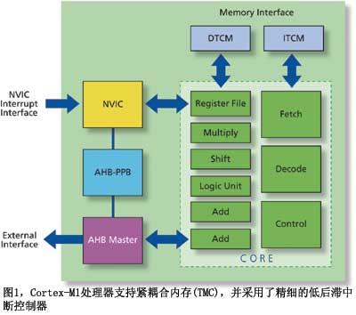 Cortex-M1:面向FPGA的解决方案