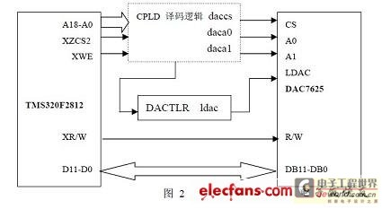 CPLD在TMS320F2812系统中的应用