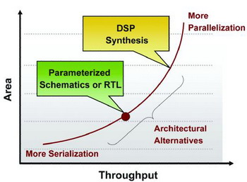 ESL综合解决方案提高DSP的设计效率 推动ASICS与FPGA器件发展