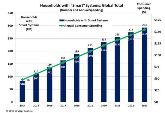 分析师:智能家居销量将在5年内超过智能手机